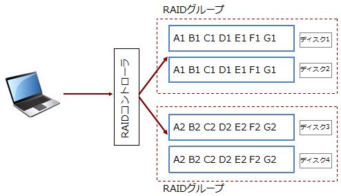 RAIDグループ